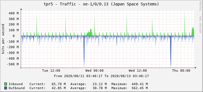 tpr5 - Traffic - xe-1/0/0.13 (Japan Space Systems)