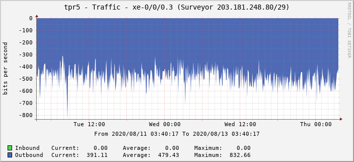 tpr5 - Traffic - xe-0/0/0.3 (Surveyor 203.181.248.80/29)