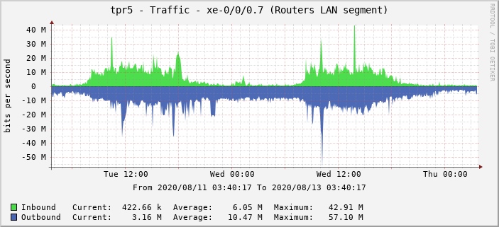 tpr5 - Traffic - xe-0/0/0.7 (Routers LAN segment)