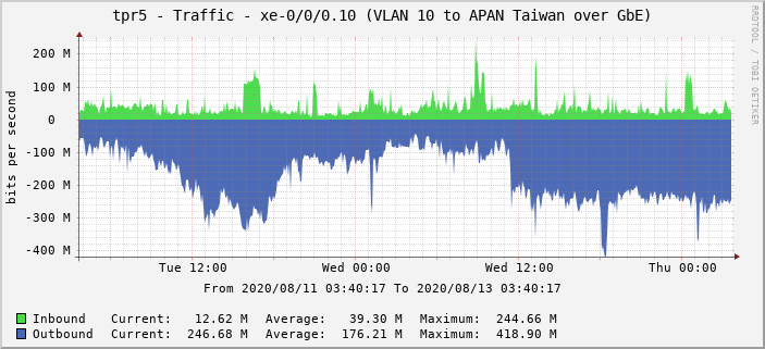 tpr5 - Traffic - xe-0/0/0.10 (VLAN 10 to APAN Taiwan over GbE)