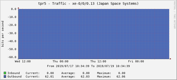 tpr5 - Traffic - xe-0/0/0.13 (Japan Space Systems)