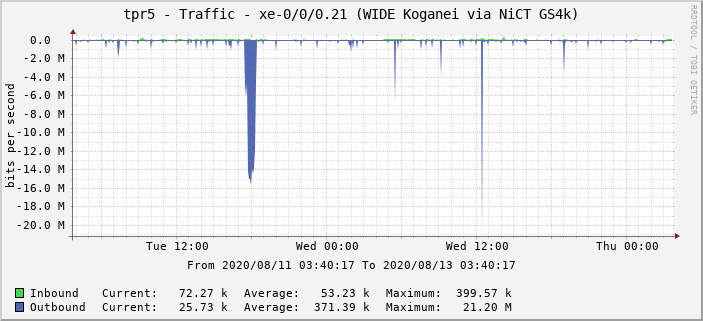 tpr5 - Traffic - xe-0/0/0.21 (WIDE Koganei via NiCT GS4k)