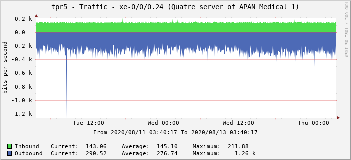 tpr5 - Traffic - xe-0/0/0.24 (Quatre server of APAN Medical 1)