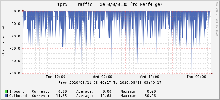 tpr5 - Traffic - xe-0/0/0.30 (to Perf4-ge)
