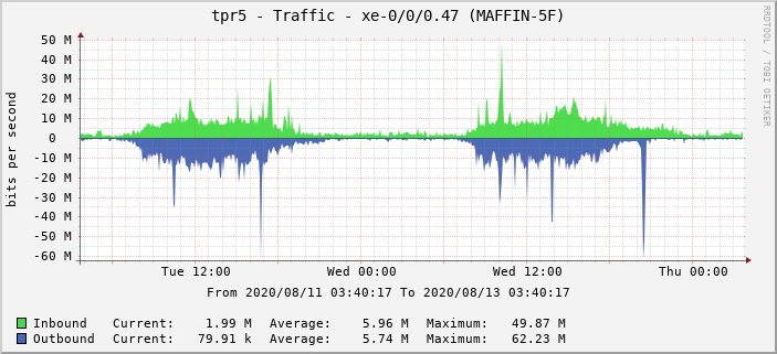 tpr5 - Traffic - xe-0/0/0.47 (MAFFIN-5F)