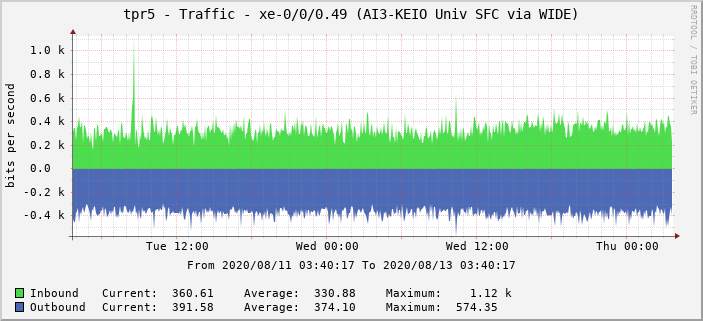 tpr5 - Traffic - xe-0/0/0.49 (AI3-KEIO Univ SFC via WIDE)