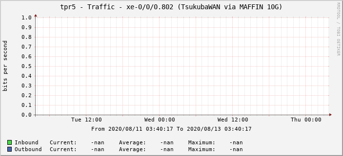 tpr5 - Traffic - xe-0/0/0.802 (TsukubaWAN via MAFFIN 10G)