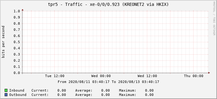 tpr5 - Traffic - xe-0/0/0.923 (KREONET2 via HKIX)