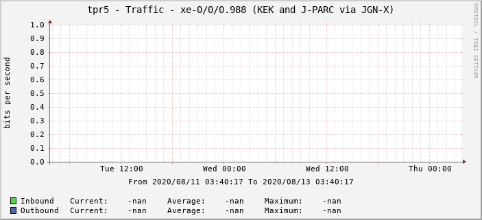 tpr5 - Traffic - xe-0/0/0.988 (KEK and J-PARC via JGN-X)