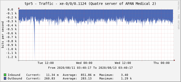 tpr5 - Traffic - xe-0/0/0.1124 (Quatre server of APAN Medical 2)
