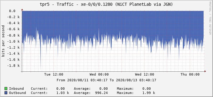 tpr5 - Traffic - xe-0/0/0.1280 (NiCT PlanetLab via JGN)