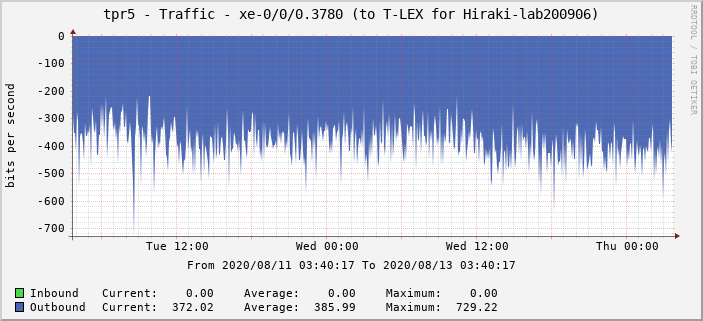 tpr5 - Traffic - xe-0/0/0.3780 (to T-LEX for Hiraki-lab200906)